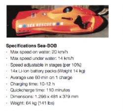Water Rescue Tip-Board